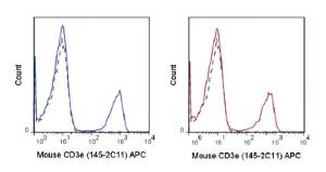 Anti-CD3E Armenian Hamster monoclonal antibody APC (Allophycocyanin) [clone: 145-2C11]