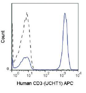 Anti-CD3D Mouse monoclonal antibody APC (Allophycocyanin) [clone: UCHT1]