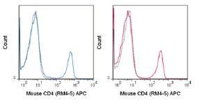 Anti-CD4 Rat monoclonal antibody APC (Allophycocyanin) [clone: RM4-5]