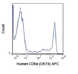 Anti-CD8A Mouse monoclonal antibody APC (Allophycocyanin) [clone: OKT8]