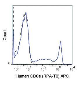 Anti-CD8A Mouse monoclonal antibody APC (Allophycocyanin) [clone: RPA-T8]