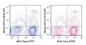 Anti-ITGAX Armenian Hamster monoclonal antibody APC (Allophycocyanin) [clone: N418]