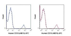 Anti-CD19 Mouse monoclonal antibody APC (Allophycocyanin) [clone: HIB19]