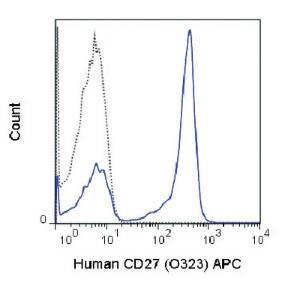 Anti-CD27 Mouse monoclonal antibody APC (Allophycocyanin) [clone: O323]
