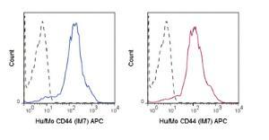 Anti-CD44 Rat monoclonal antibody APC (Allophycocyanin) [clone: IM7]
