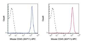 Anti-PTPRC Rat monoclonal antibody APC (Allophycocyanin) [clone: 30-F11]
