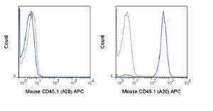Anti-CD45.1 Mouse monoclonal antibody APC (Allophycocyanin) [clone: A20]