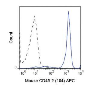 Anti-CD45.2 Mouse monoclonal antibody APC (Allophycocyanin) [clone: 104]