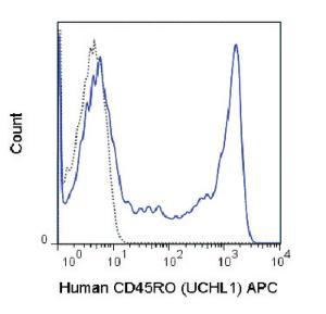 Anti-CD45RO Mouse monoclonal antibody APC (Allophycocyanin) [clone: UCHL1]