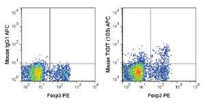Anti-TIGIT Mouse monoclonal antibody APC (Allophycocyanin) [clone: 1G9]