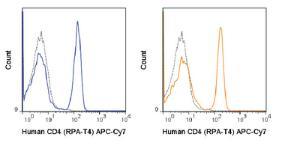 Anti-CD4 Mouse monoclonal antibody APC (Allophycocyanin)/Cy7® [clone: RPA-T4]