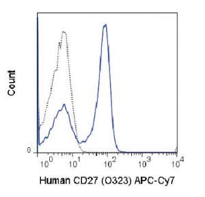 Anti-CD27 Mouse monoclonal antibody APC (Allophycocyanin)/Cy7® [clone: O323]