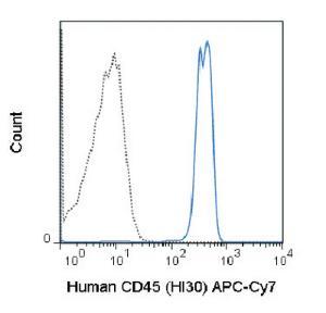 Anti-PTPRC Mouse monoclonal antibody APC (Allophycocyanin)/Cy7® [clone: HI30]