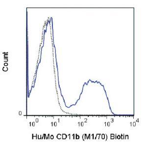 Anti-ITGAM Rat monoclonal antibody Biotin [clone: M1/70]