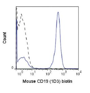 Anti-CD19 Rat monoclonal antibody Biotin [clone: 1D3]