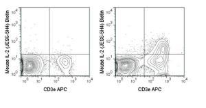 Anti-IL2 Rat monoclonal antibody Biotin [clone: JES6-5H4]