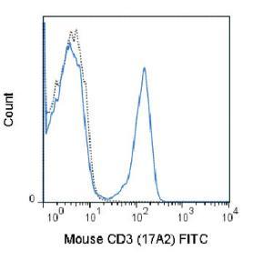 Anti-CD3E Rat monoclonal antibody FITC (Fluorescein) [clone: 17A2]