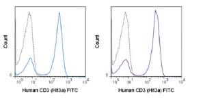Anti-CD3E Mouse monoclonal antibody FITC (Fluorescein) [clone: Hit3a]