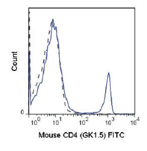 Anti-CD4 Rat monoclonal antibody FITC (Fluorescein) [clone: GK1.5]