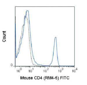Anti-CD4 Rat monoclonal antibody FITC (Fluorescein) [clone: RM4-5]