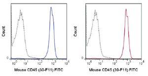 Anti-PTPRC Rat monoclonal antibody FITC (Fluorescein) [clone: 30-F11]