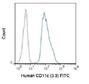 Anti-ITGAX Mouse monoclonal antibody FITC (Fluorescein) [clone: 3.9]
