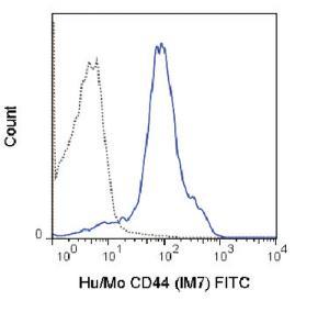 Anti-CD44 Rat monoclonal antibody FITC (Fluorescein) [clone: IM7]
