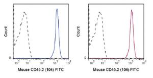 Anti-CD45.2 Mouse monoclonal antibody FITC (Fluorescein) [clone: 104]