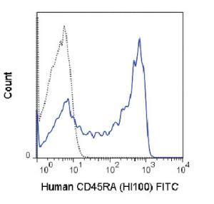 Anti-CD45RA Mouse monoclonal antibody FITC (Fluorescein) [clone: HI100]