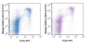 Anti-Thy1.2 Rat monoclonal antibody FITC (Fluorescein) [clone: 30-H12]