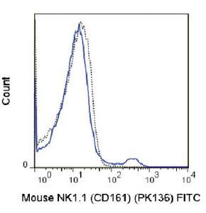 Anti-KLRB1 Mouse monoclonal antibody FITC (Fluorescein) [clone: PK136]