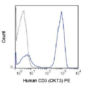 Anti-CD3E Mouse monoclonal antibody PE (Phycoerythrin) [clone: OKT3]