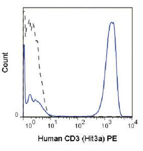 Anti-CD3E Mouse monoclonal antibody PE (Phycoerythrin) [clone: Hit3a]