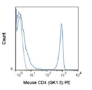 Anti-CD4 Rat monoclonal antibody PE (Phycoerythrin) [clone: GK1.5]