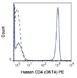 Anti-CD4 Mouse monoclonal antibody PE (Phycoerythrin) [clone: OKT4]