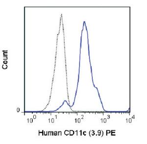 Anti-ITGAX Mouse monoclonal antibody PE (Phycoerythrin) [clone: 3.9]