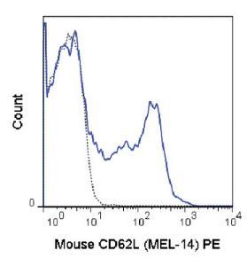 Anti-SELL Rat monoclonal antibody PE (Phycoerythrin) [clone: MEL-14]