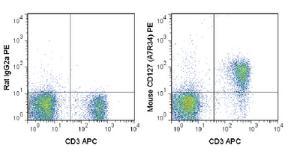 Anti-IL7R Rat monoclonal antibody PE (Phycoerythrin) [clone: A7R34]