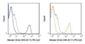 Anti-CD3E Armenian Hamster monoclonal antibody PE (Phycoerythrin)/Cy5® [clone: 145-2C11]