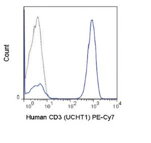 Anti-CD3D Mouse monoclonal antibody PE (Phycoerythrin)/Cy7® [clone: UCHT1]