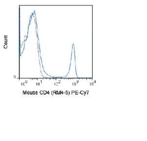 Anti-CD4 Rat monoclonal antibody PE (Phycoerythrin)/Cy7® [clone: RM4-5]