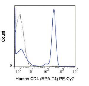 Anti-CD4 Mouse monoclonal antibody PE (Phycoerythrin)/Cy7® [clone: RPA-T4]