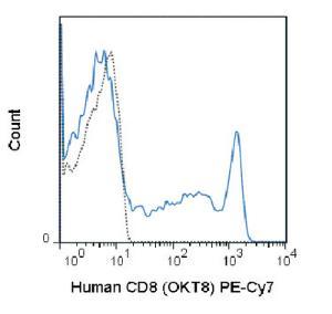 Anti-CD8A Mouse monoclonal antibody PE (Phycoerythrin)/Cy7® [clone: OKT8]