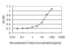 Anti-TNFRSF6B Mouse Monoclonal Antibody