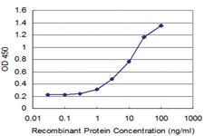 Anti-CD46 Mouse Monoclonal Antibody